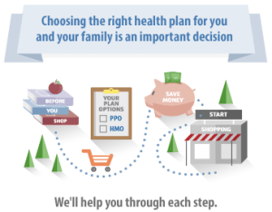 choosing the right health plan for yoou